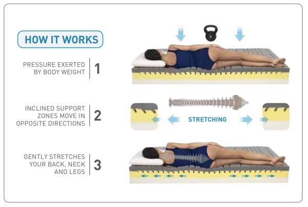 MagniStretch-how-it-works-image