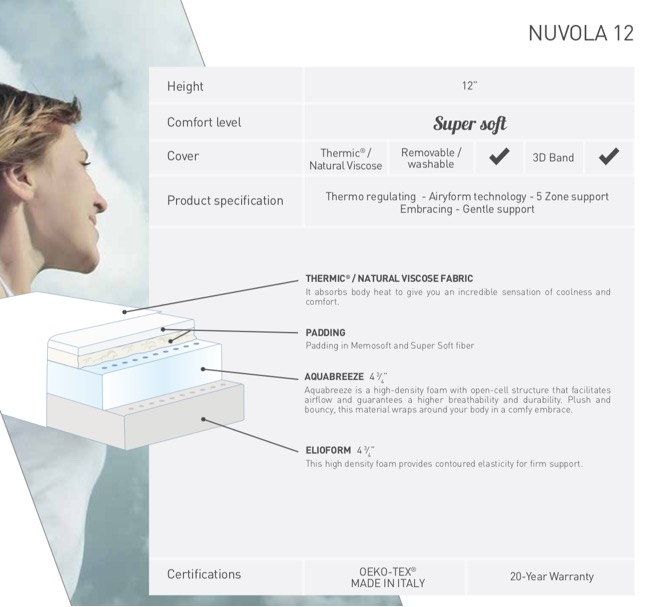 Nuvola-12-dimensions-and-comfort-level-chart-image