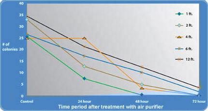 time-after-tx-graph.jpg