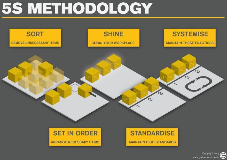 5s-methodology-infographic1-770x544.jpg