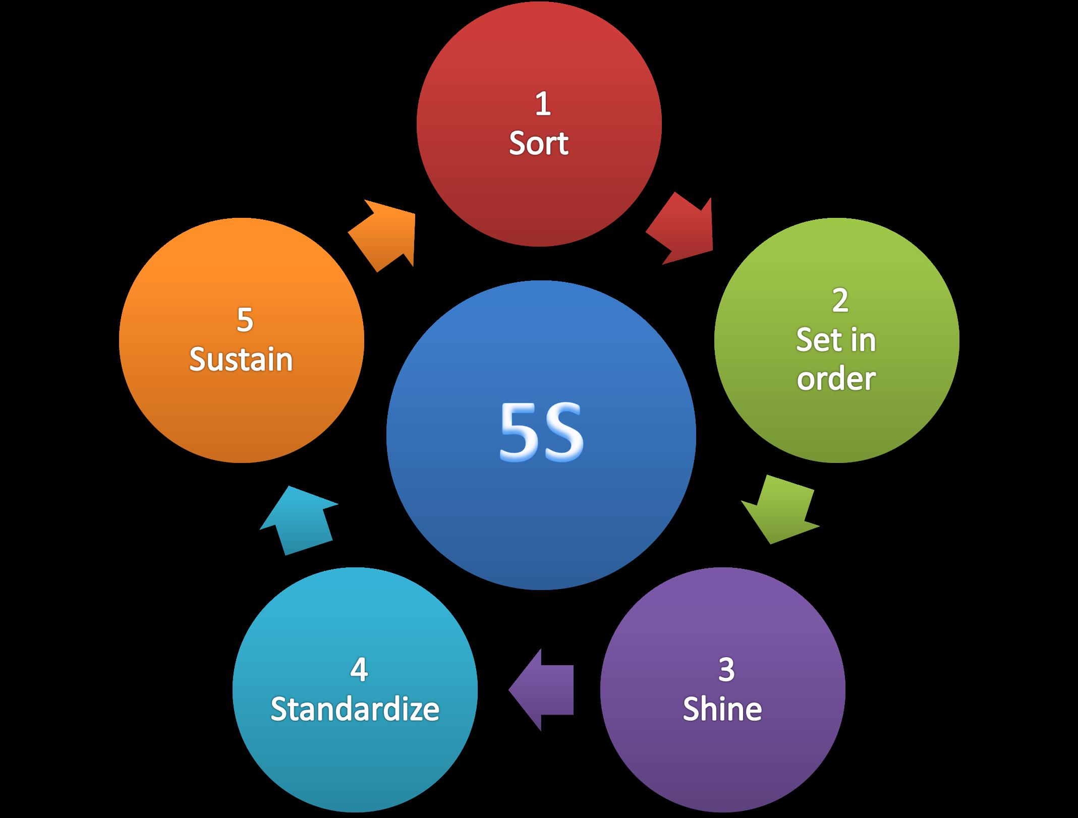 5s-methodology.png