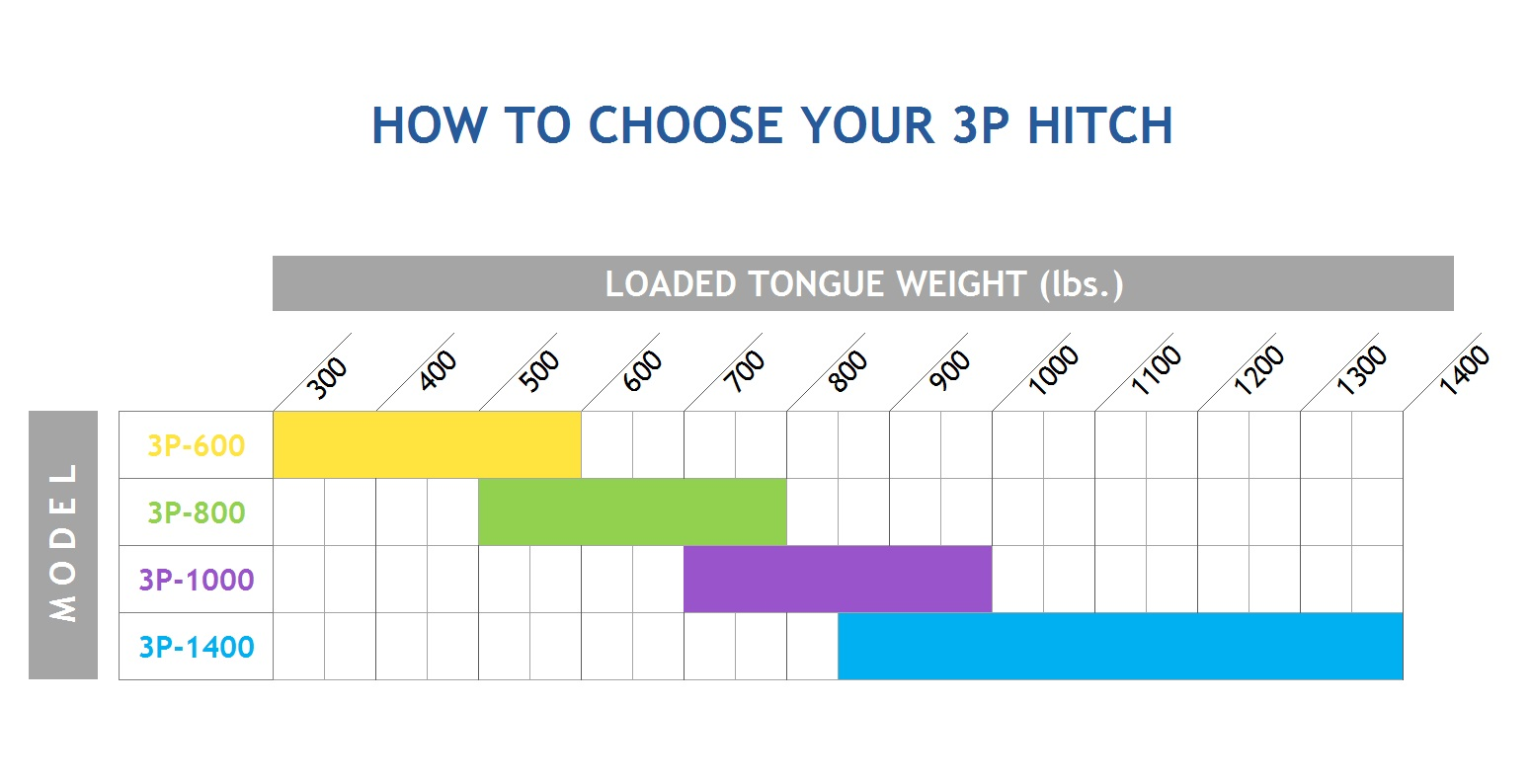 chart-how-to-choose-your-3p-hitch.jpg