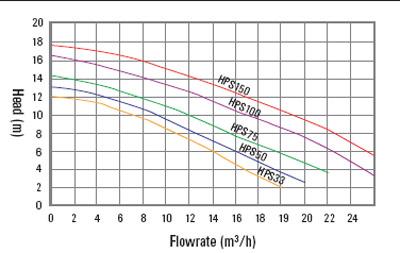 hps-graph.jpg