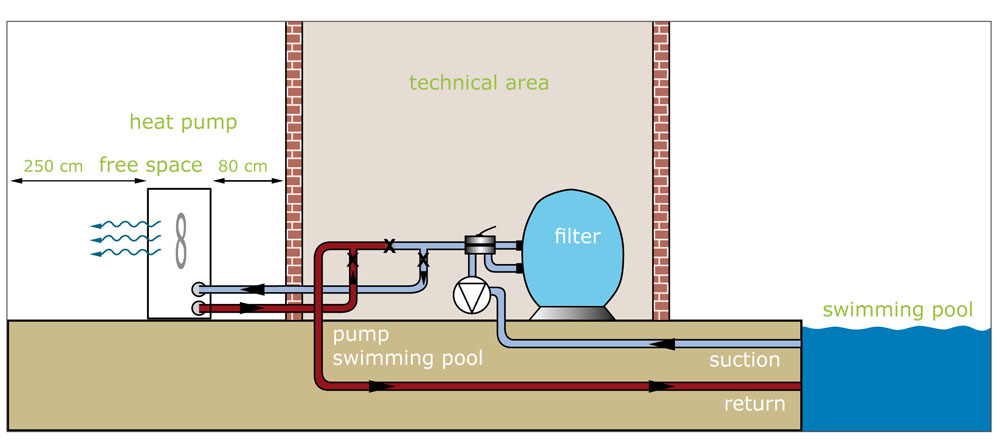 how to connect pool pump