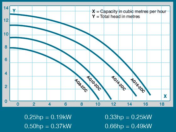 Plastica Above Ground AG Swimming pool pump chart showing different size options