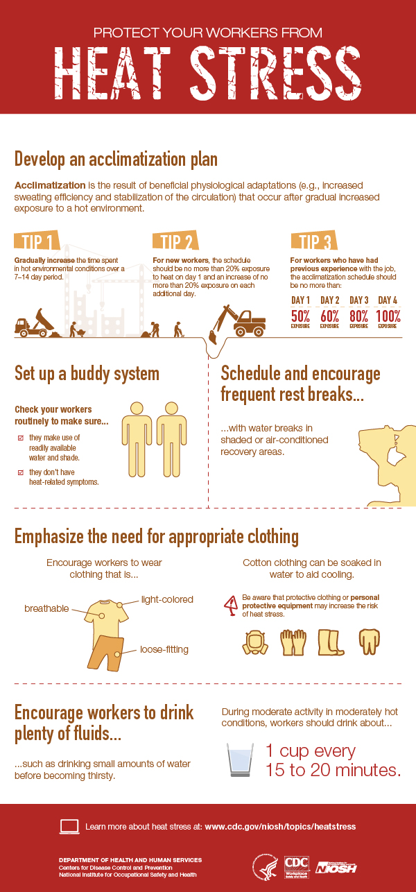 niosh-heatstressinfographic.jpg