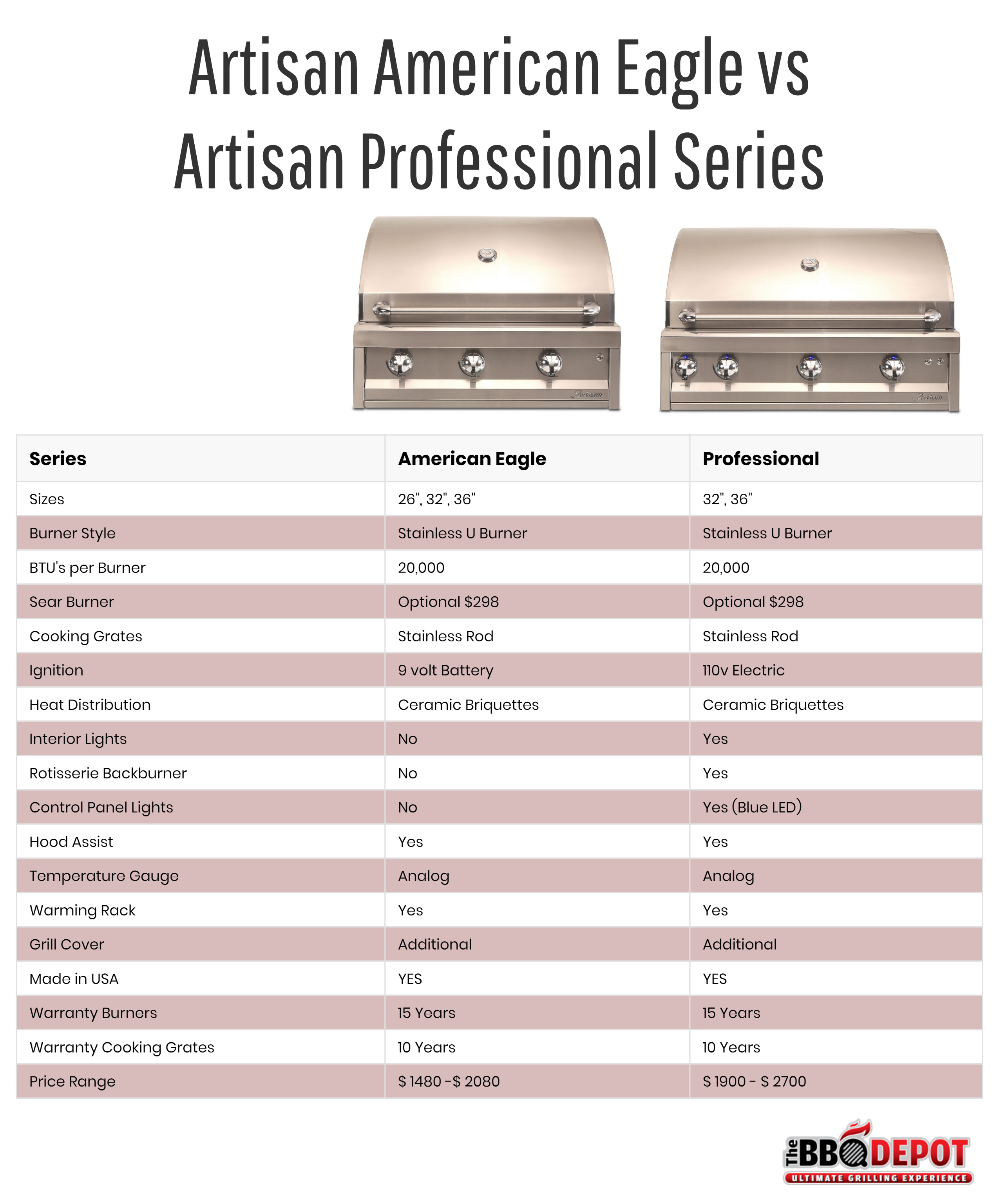 Artisan by Alfresco American Eagle vs Professional Series
