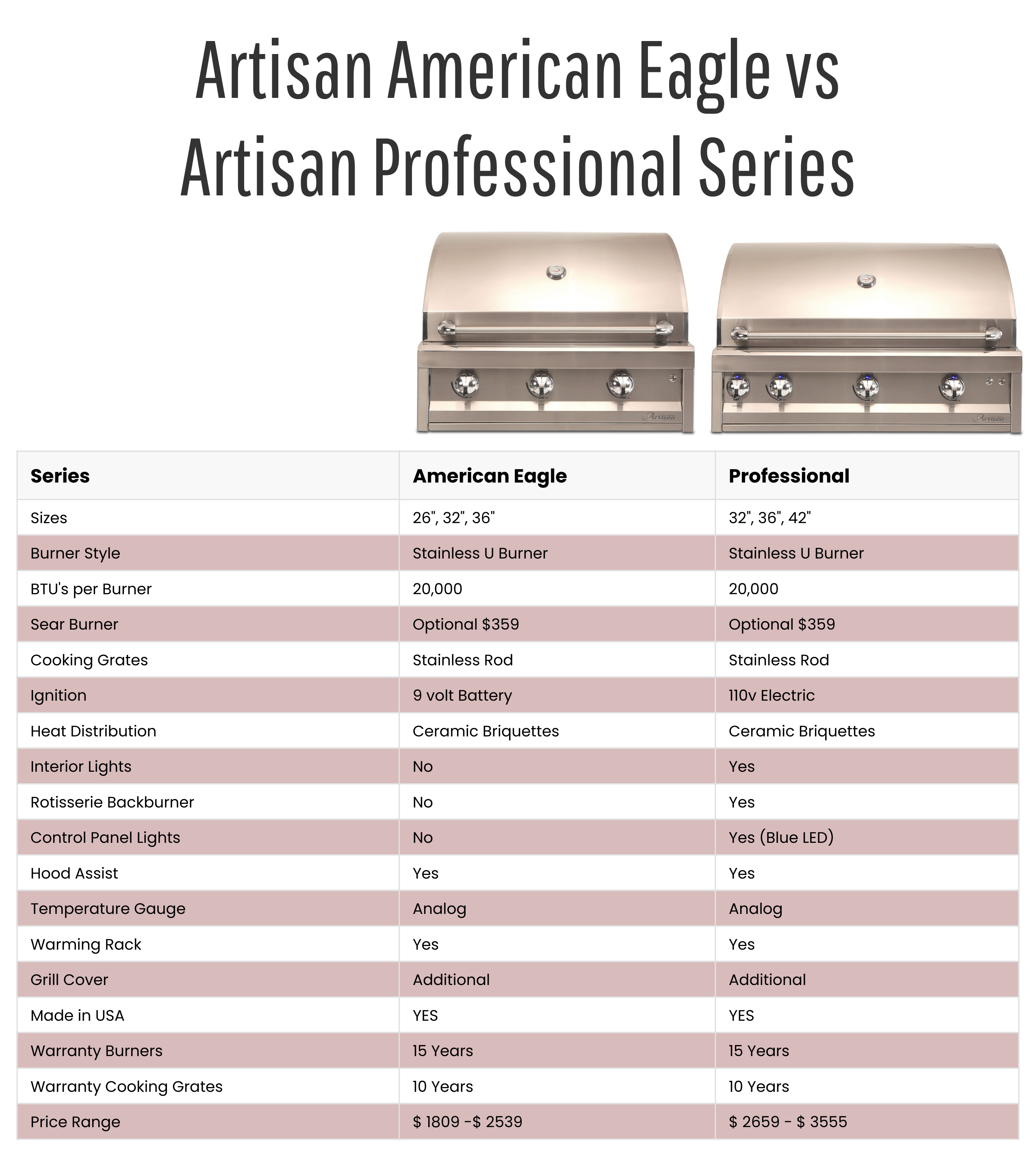Artisan American Eagle vs Professional Series