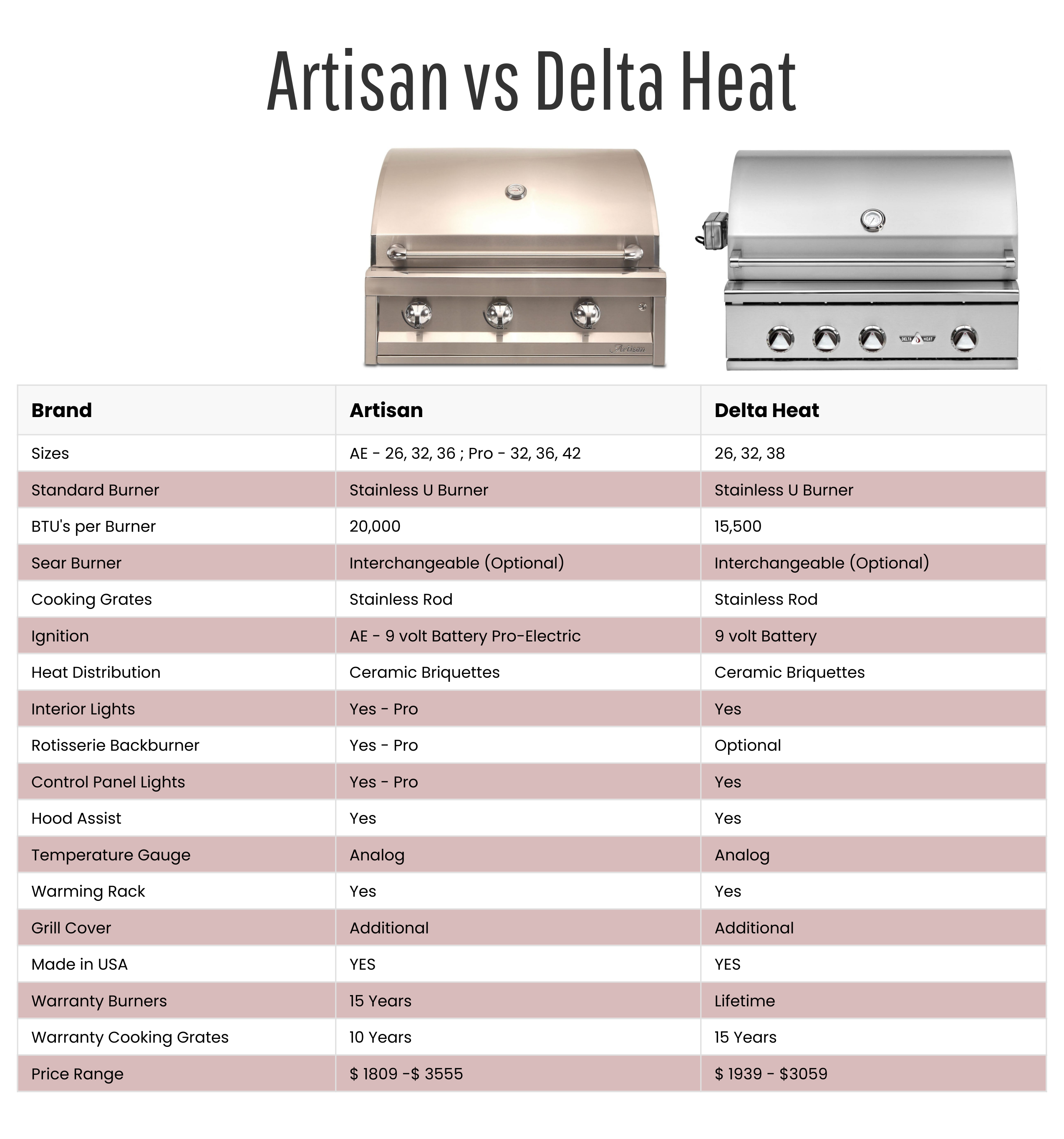 Artisan vs Delta Heat