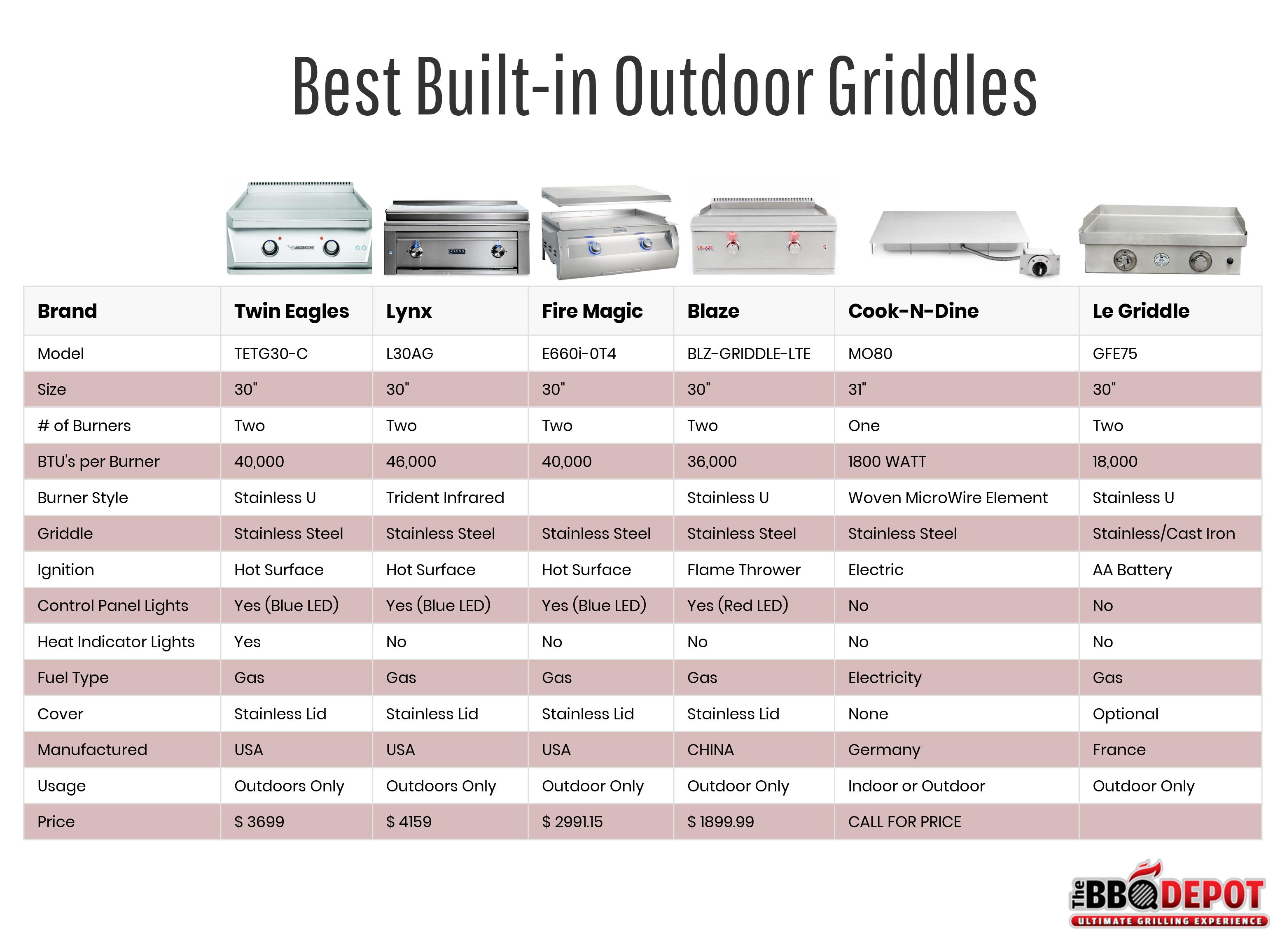 Best Built-in Outdoor Griddles