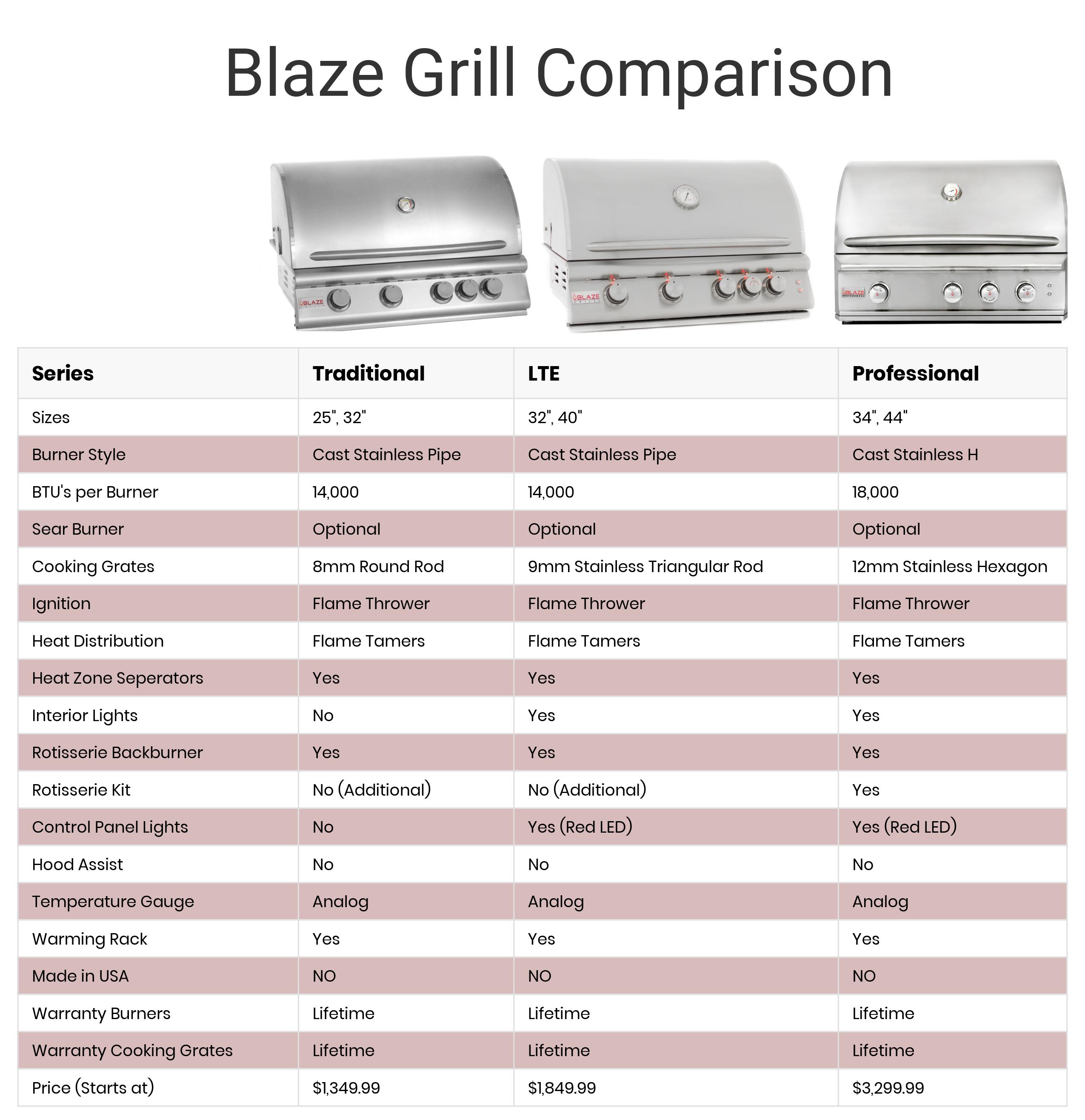 Blaze Outdoor Grill Comparison Chart