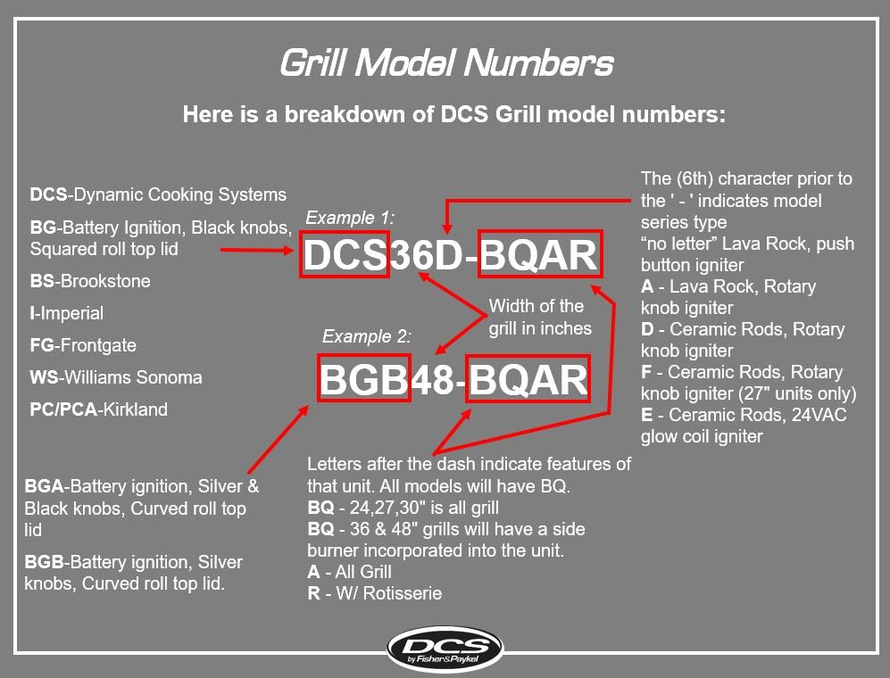 DCS Model Number Breakdown
