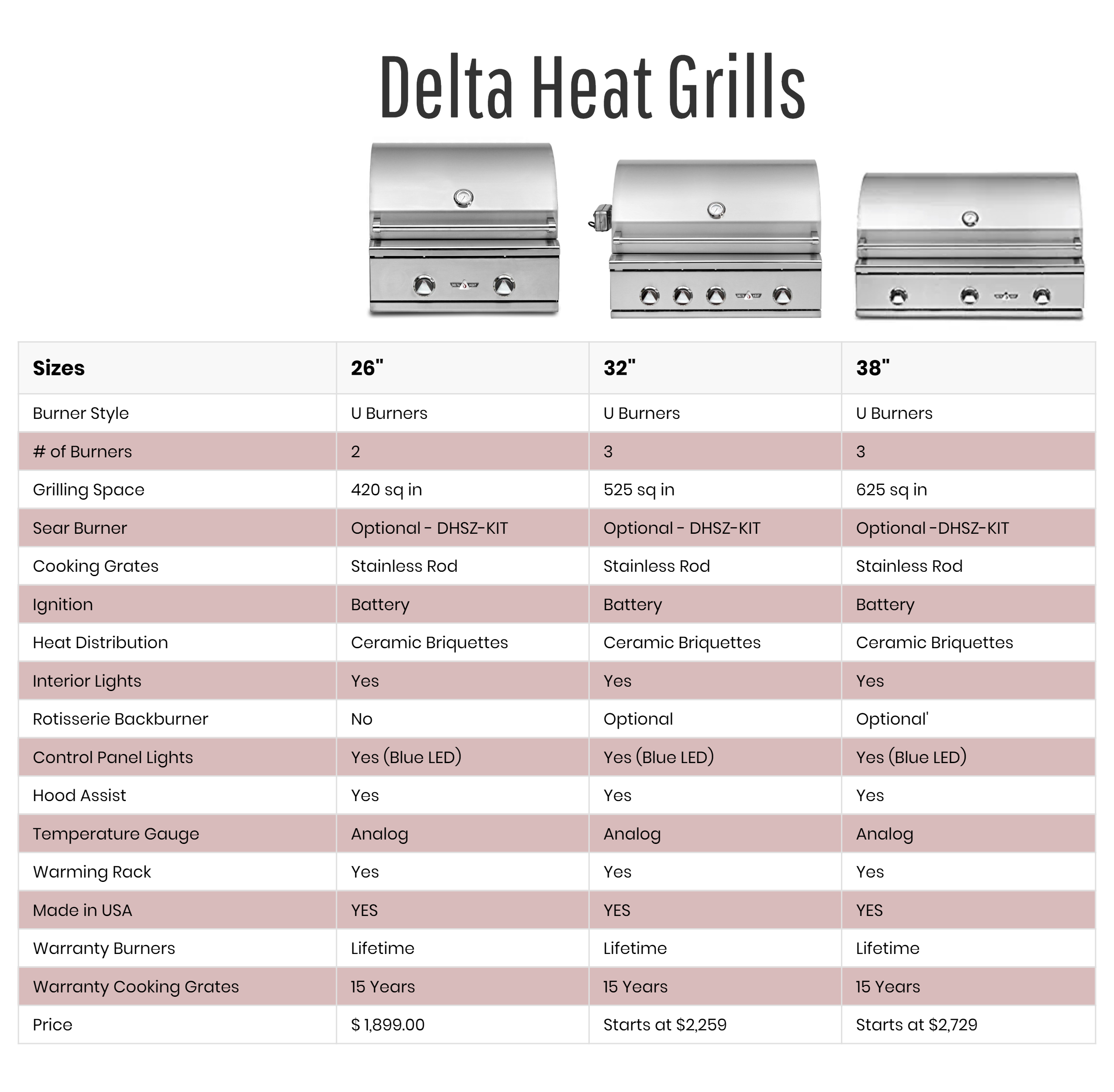 Delta Heat Grill Model Comparison Infographic