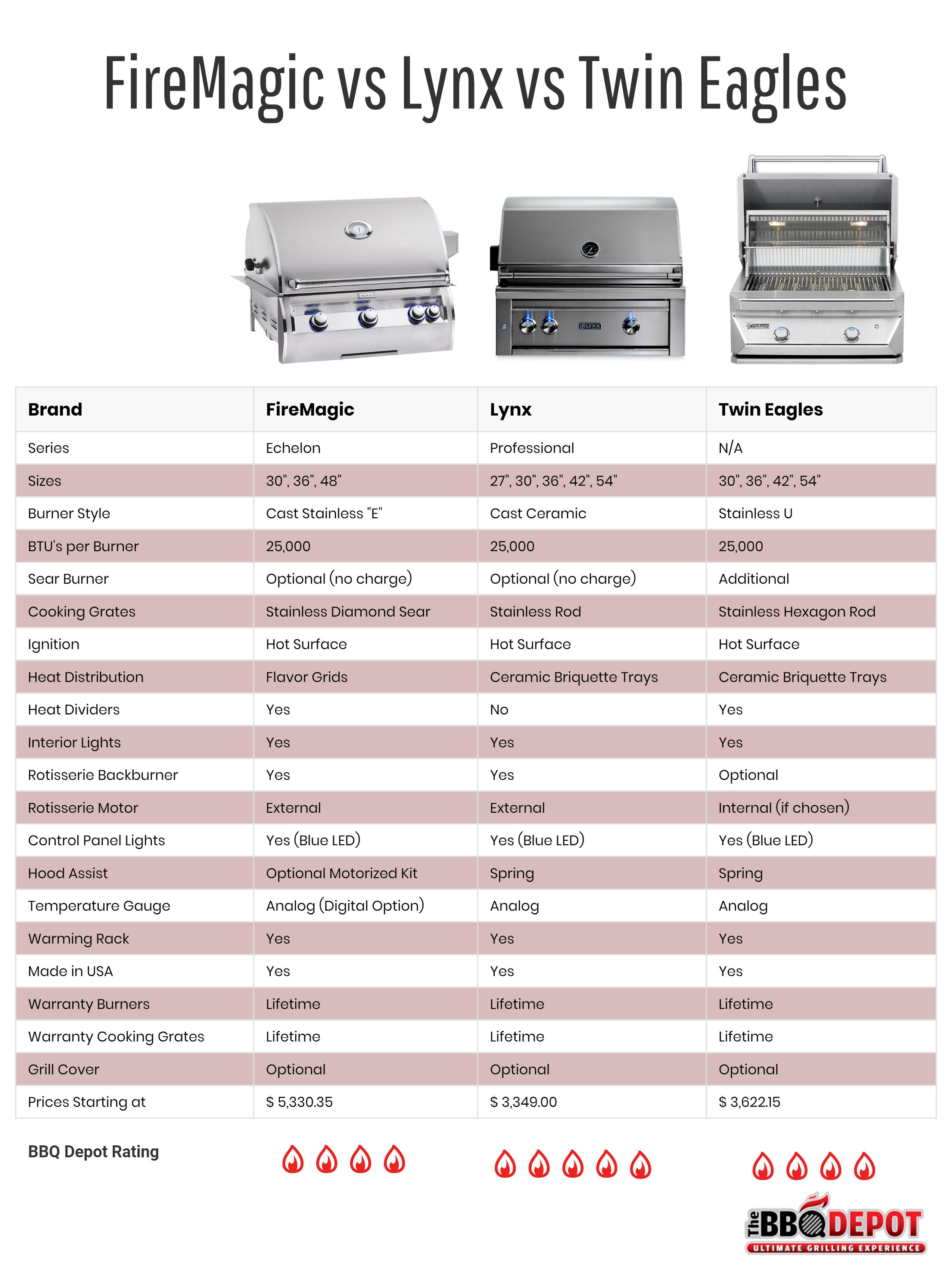 FireMagic vs Lynx vs Twin Eagles Grill Comparison