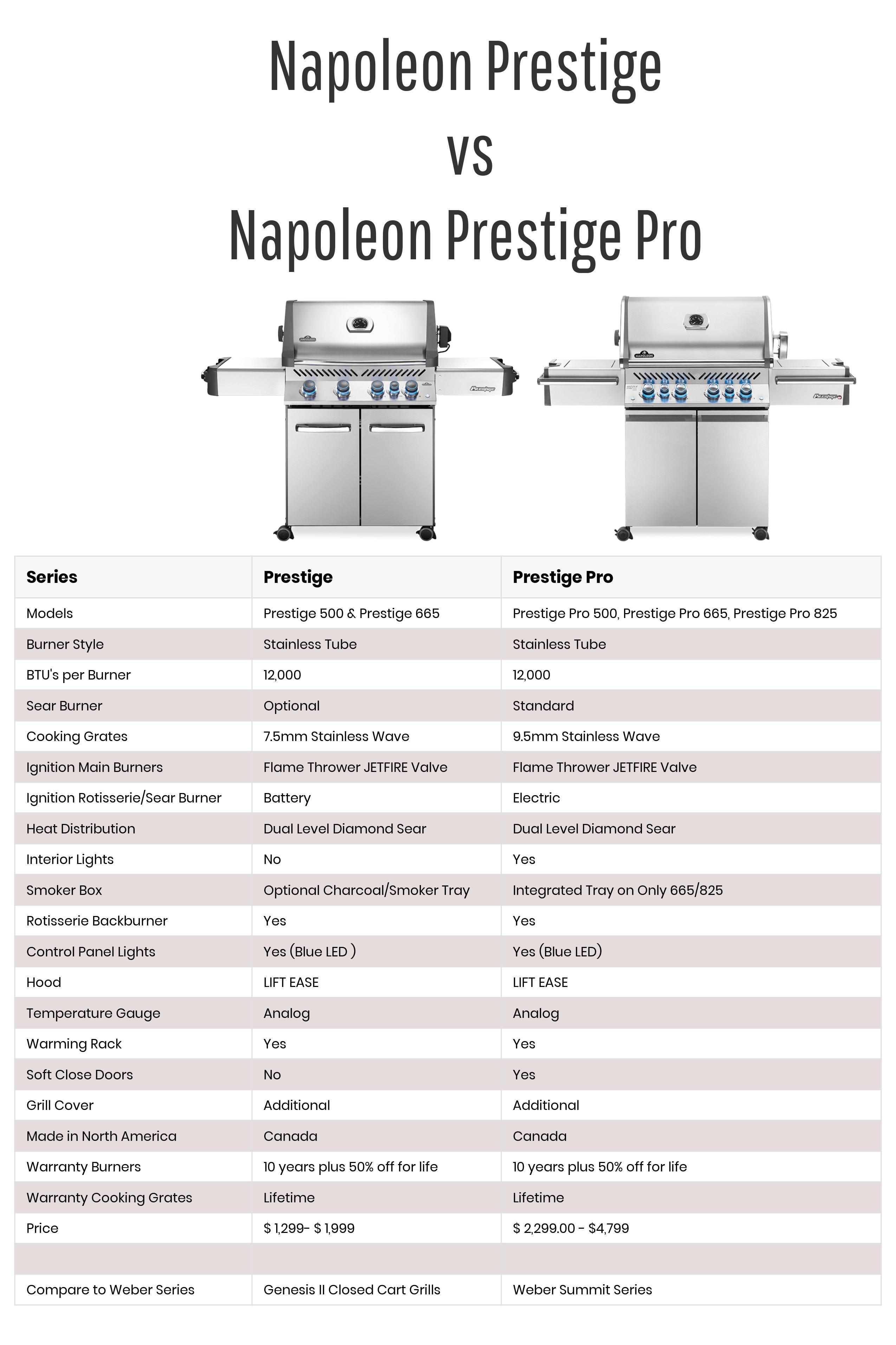 Napoleon Prestige vs Prestige Pro