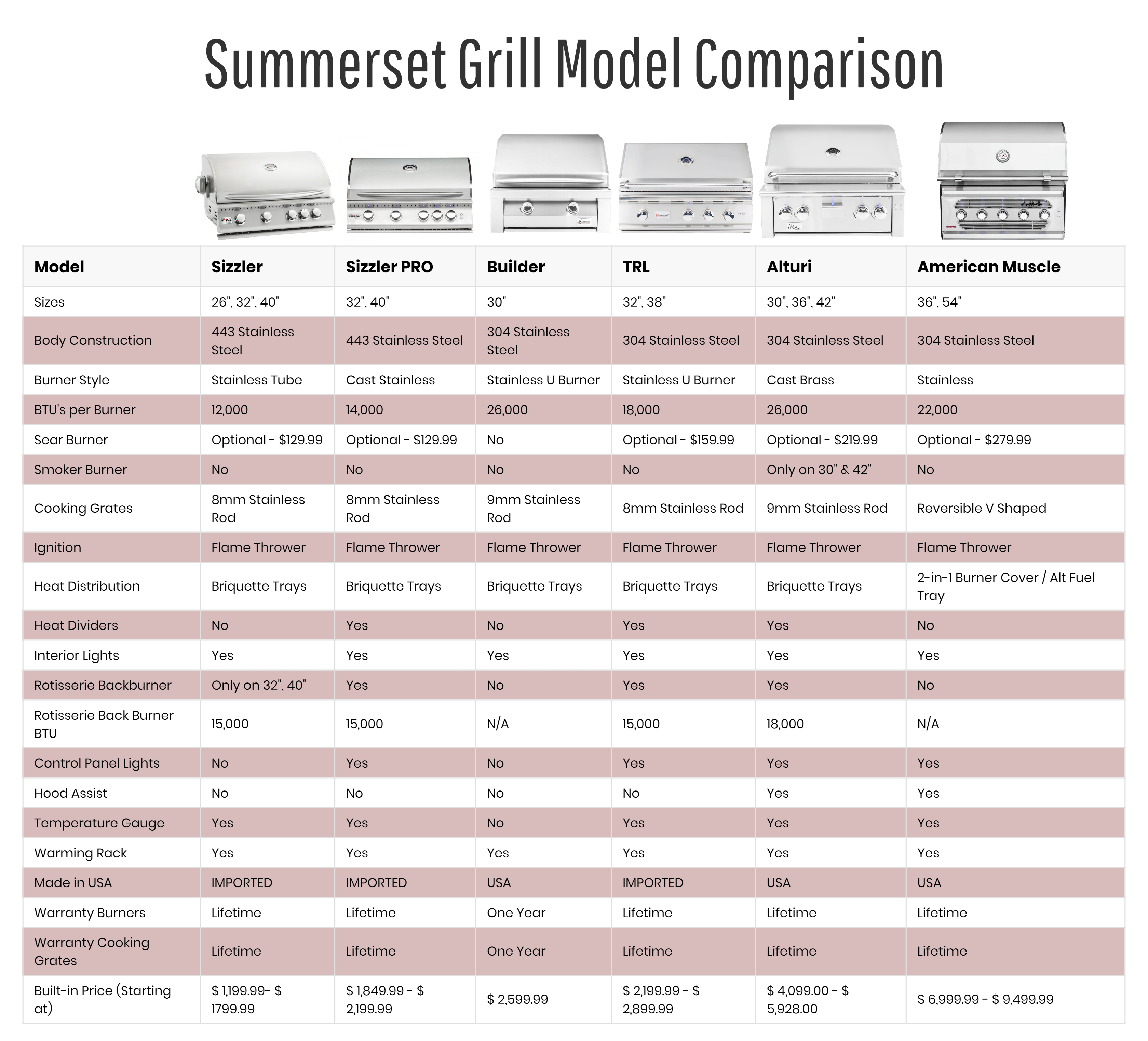 Summerset Grill Model Comparison