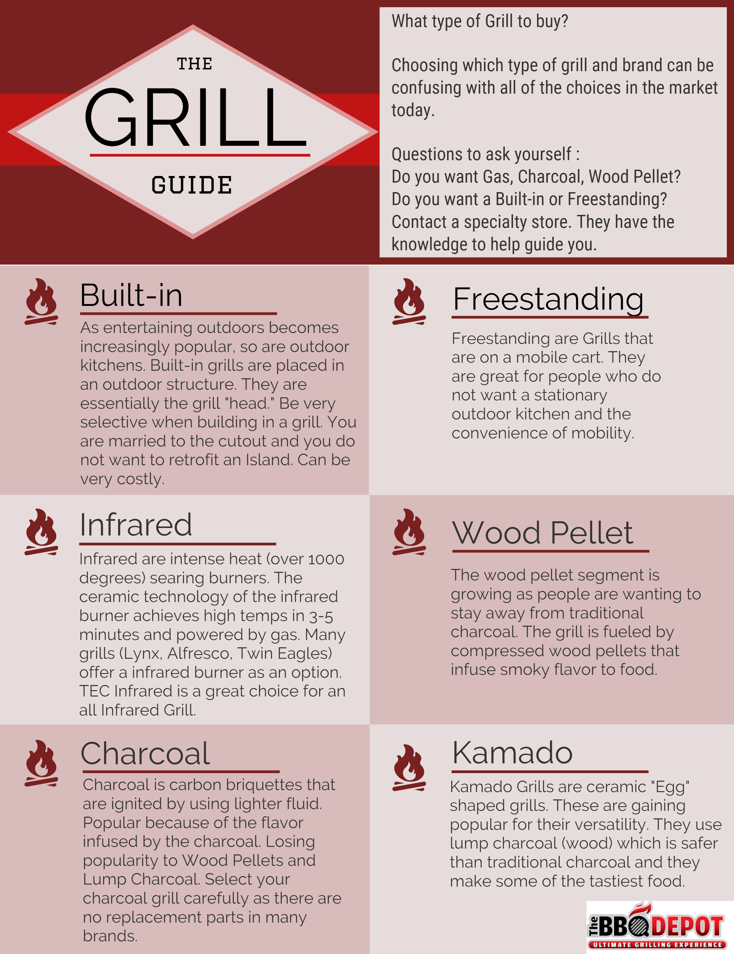 The Grill Guide - Gas, Charcoal, Pellet, Infrared