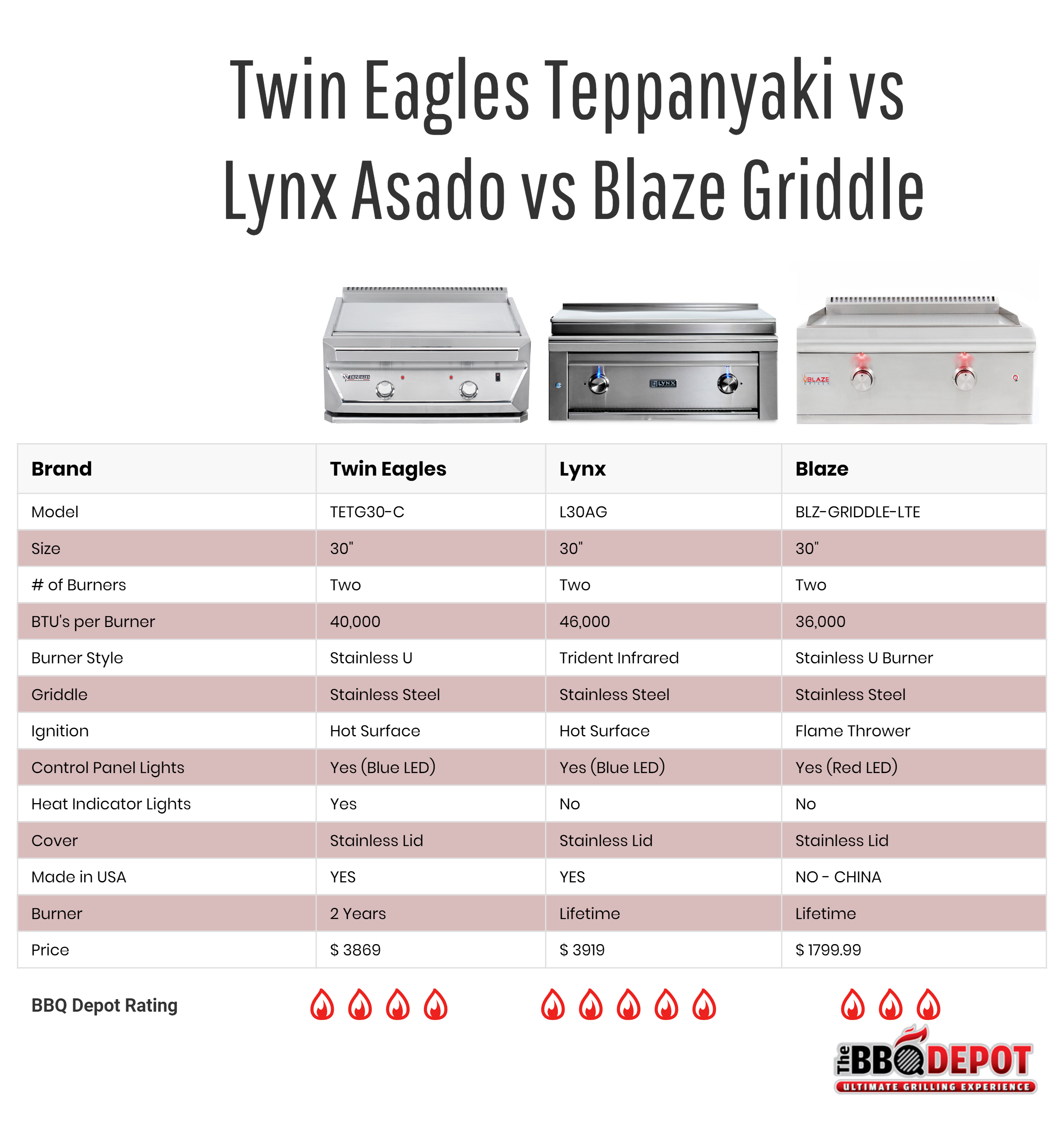 Twin Eagles Teppanyaki vs Lynx Asado vs Blaze Griddle