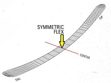 flexsymmetric.jpg