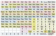AlphaCore Board (Seconds)
