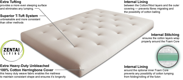 Futon Cotton Mattresses And Foam Core Futon Mattresses