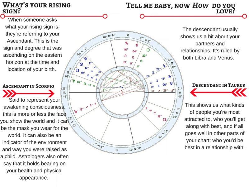 imum coeli in pisces astrology