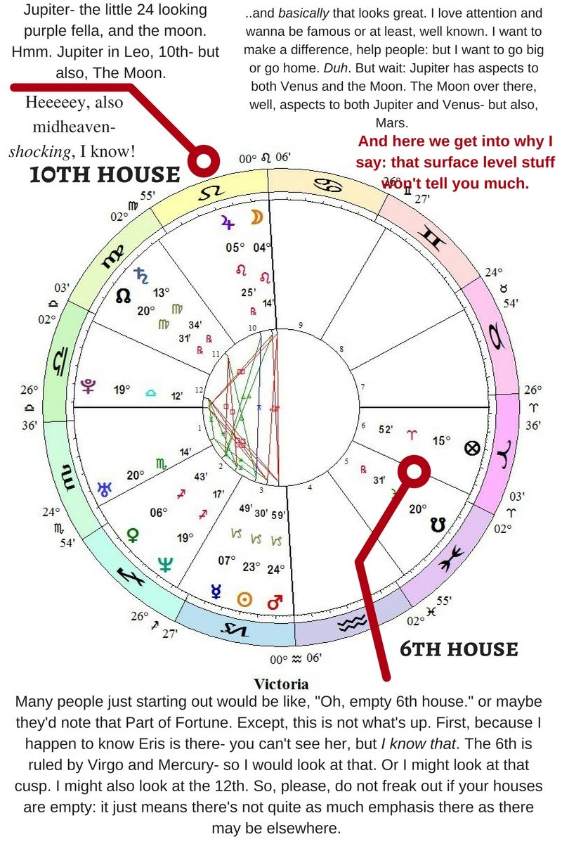 Money And Your Birth Chart Astrologic Answers