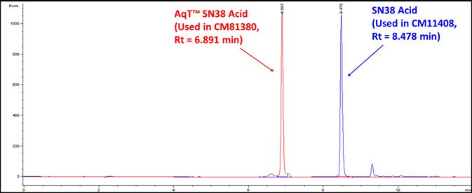 c18-hplc-of-sn38-acid-and-aqt-sn38-acid.png
