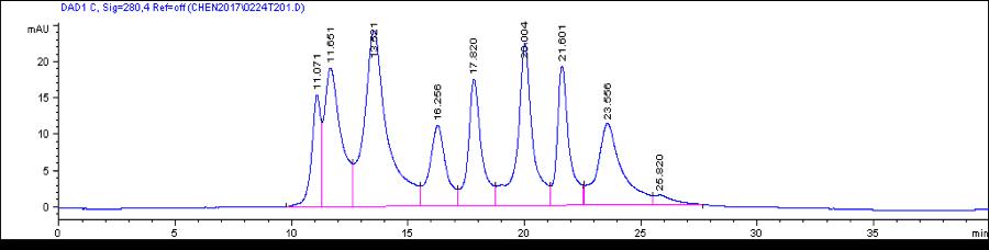 TSKgel BioAssist G3SWxl SEC profile