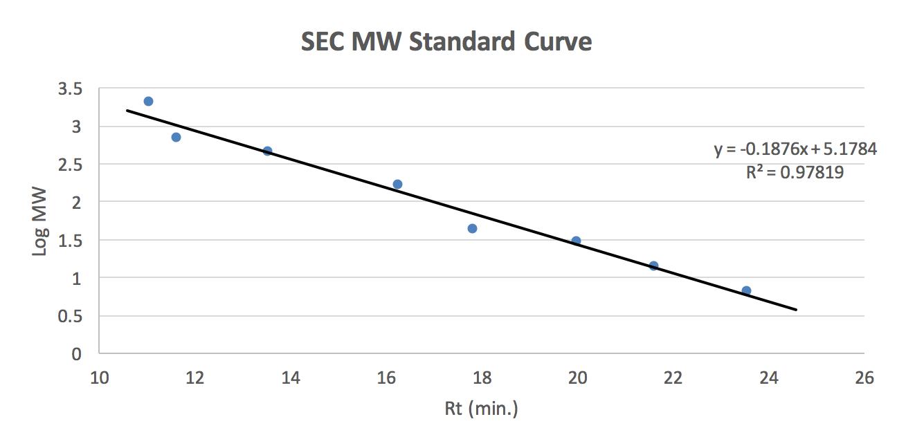 SEC MW standard curve