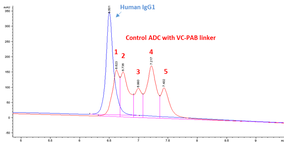 hic-analysis-of-example-control-adc-cm11429.png