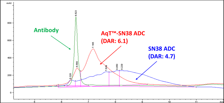 hic-hplc-of-aqt-sn38-adc.png