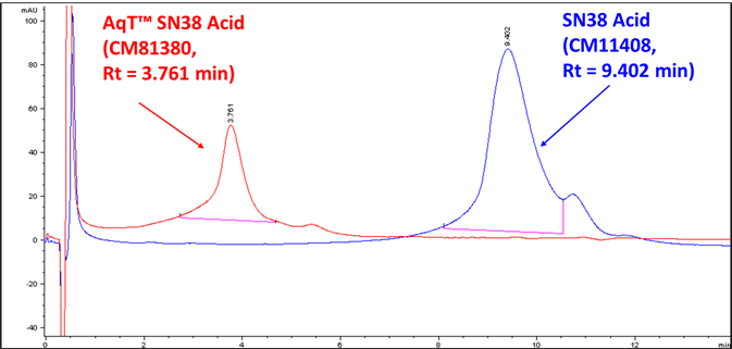 hic-hplc-of-sn38-acid-and-aqt-sn38-acid.png