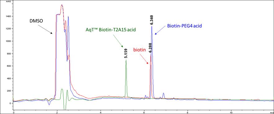 overall-aqt-biotin-full-length.png