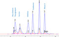 SEC (Gel filtration) HPLC Protein Standard (7 components, Lyophilized)