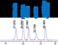 Gel filtration HPLC protein standard low molecular weight range