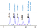 Gel filtration HPLC protein standard low molecular weight range