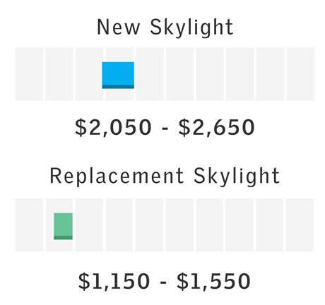 Price Range for Single Roof Access Window Install