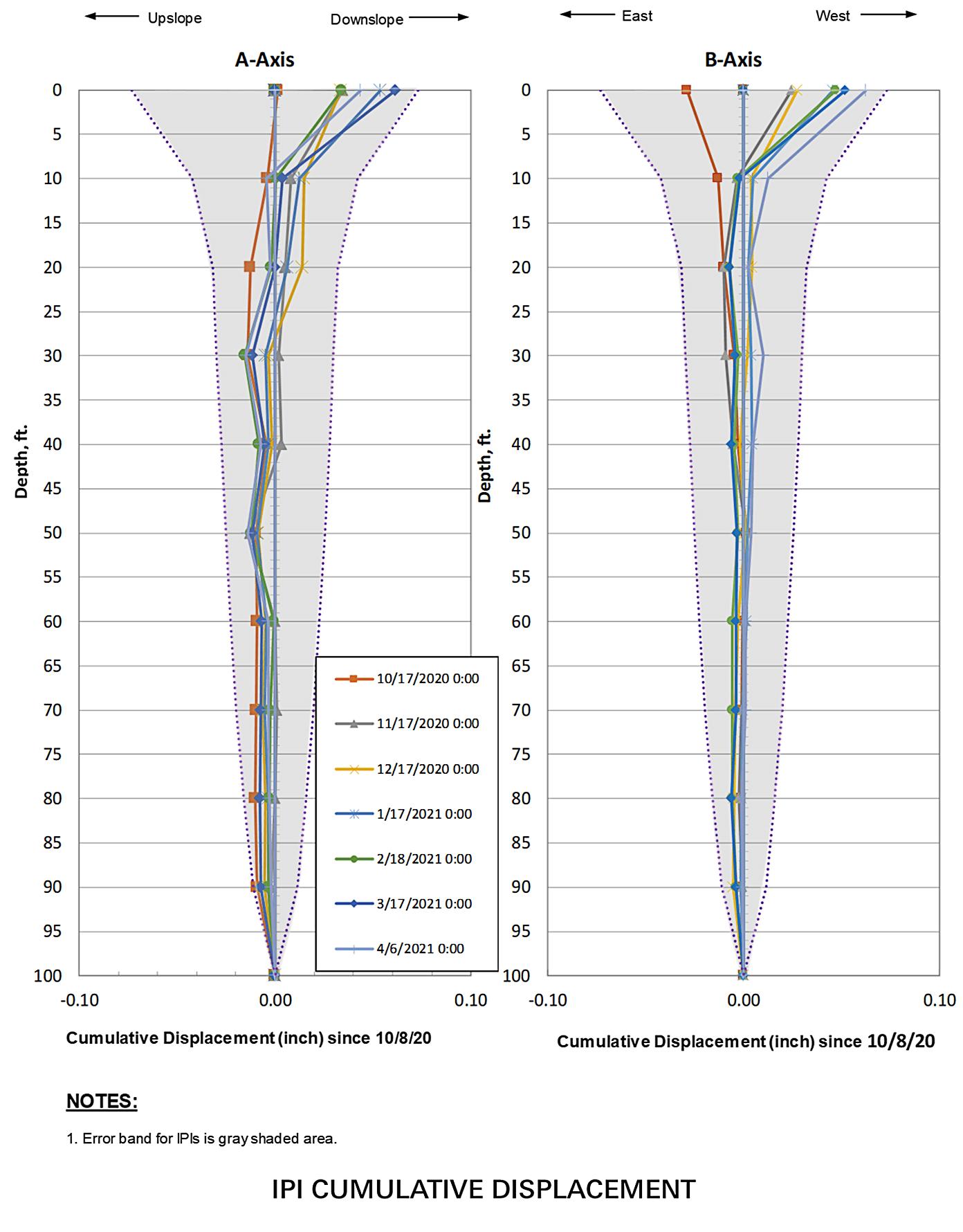 Image of plot showing the cumulative error band alongside some sample IPI data
