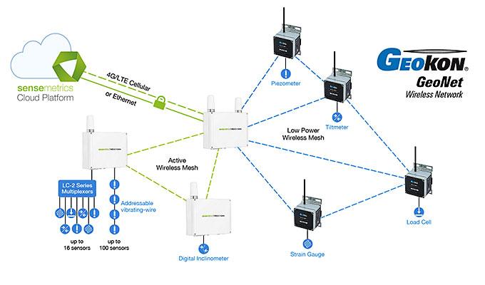 sensemetrics and GeoNet network.