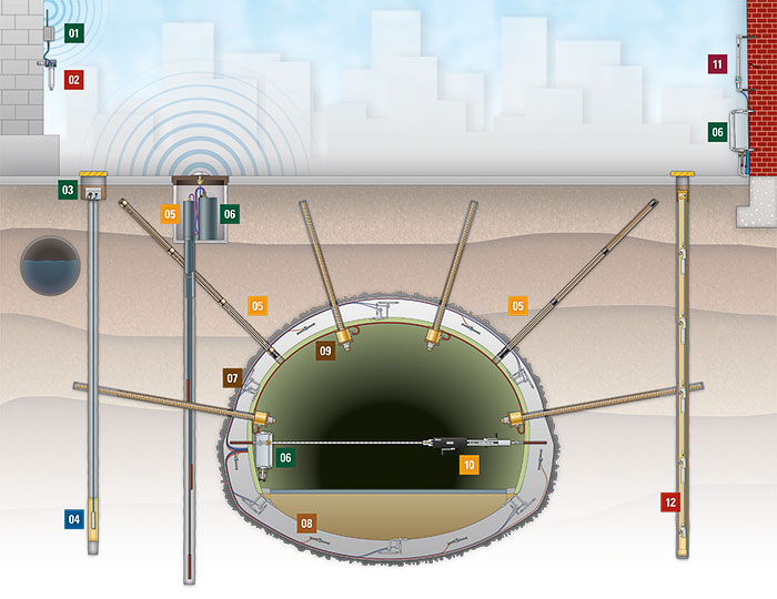 Tunnel Instrumentation