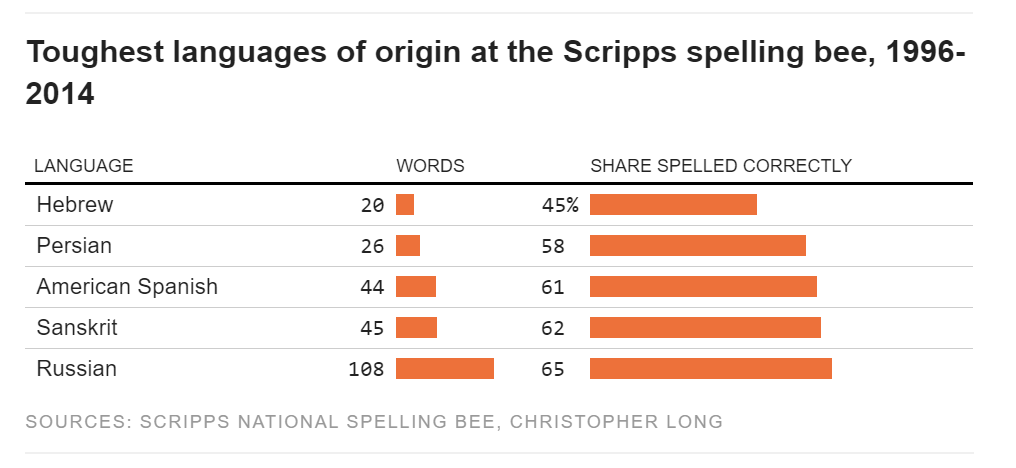 national-spelling-bee-study-toughest-languages-hexco.png