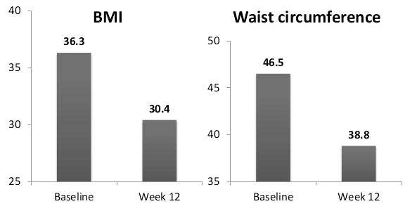 FirstLine Therapy Healthy Transformations results in decreases in BMI & Waist Circumference!