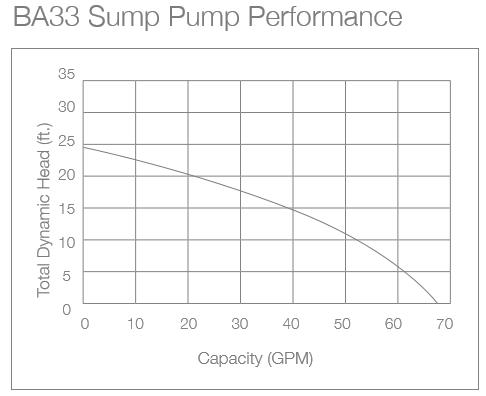 ba33-performaance.png