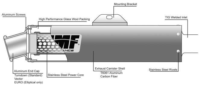 HMF Performance Diagram