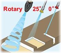 rotary-turbo-nozzle-promo-200.jpg