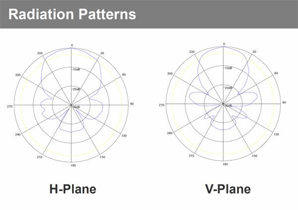 gl825-9-radiation-pattern-600.jpg