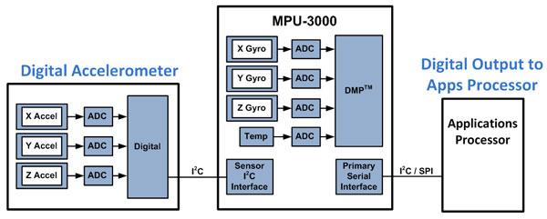 mpu3000-block.jpg