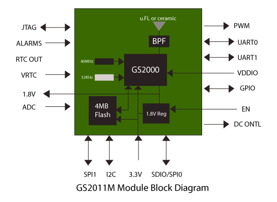 products-gs2011m-moduleblockdiagram-xl.jpg