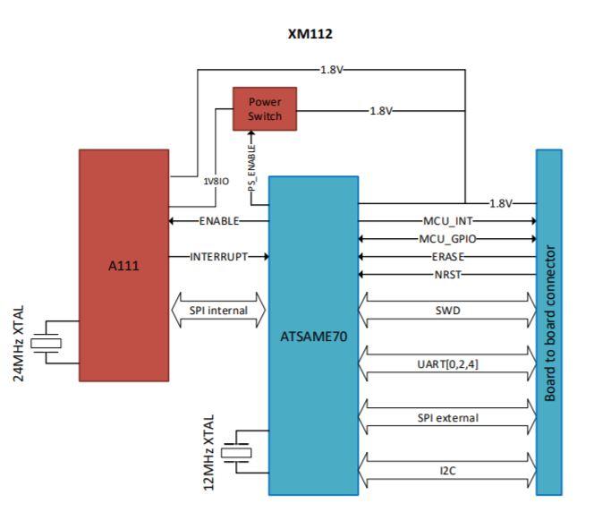 radar-sensor-module-xm112.jpg
